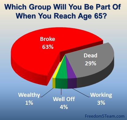 Retirement and Financial Crisis in America.  Click Here is you want to lear