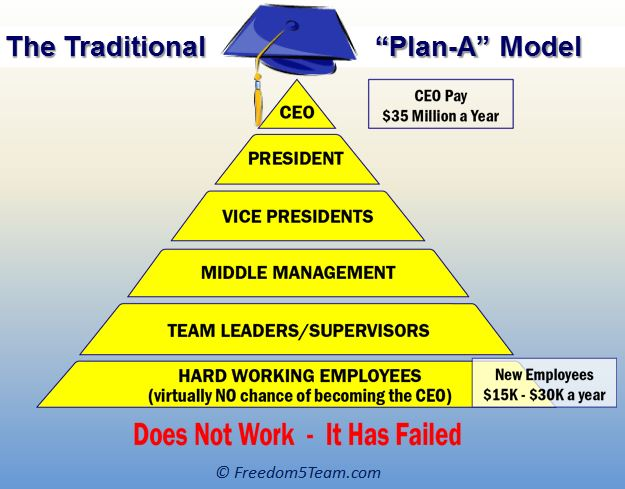 Working a job in the Traditional business and Job model has not worked and does